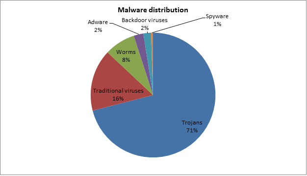 malware_distribution